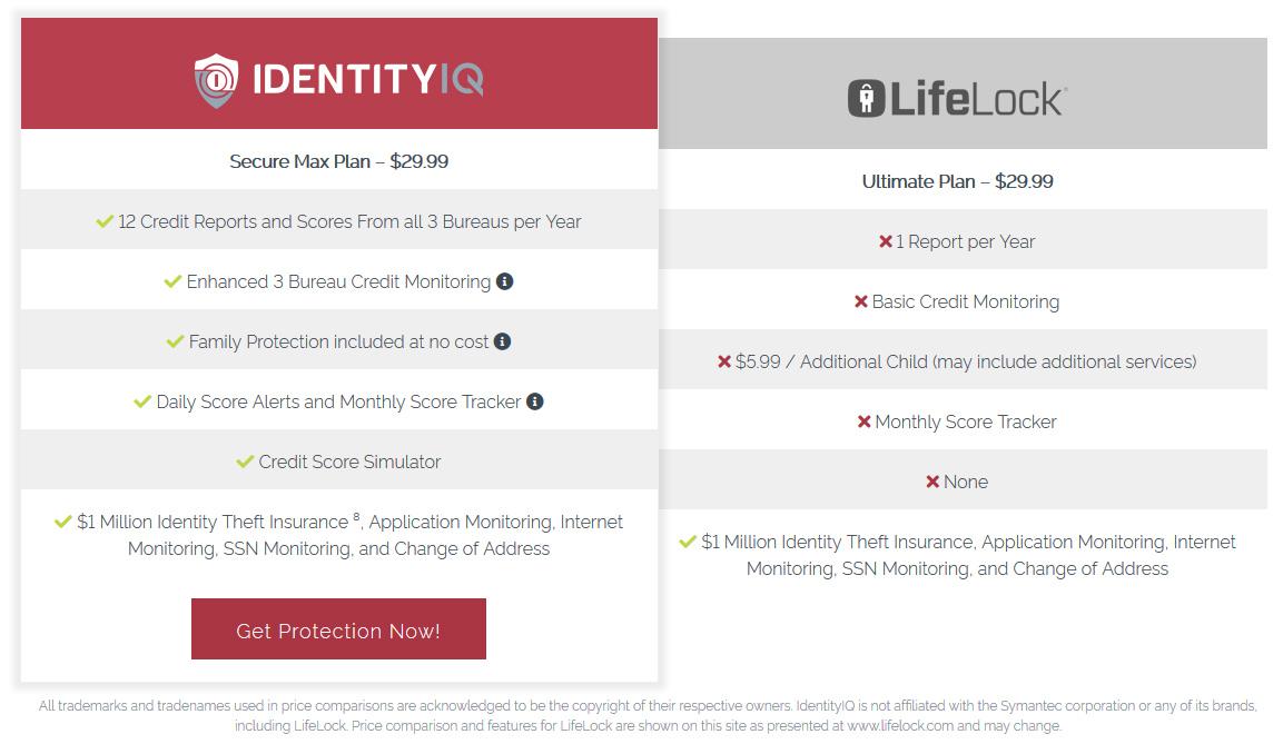IdentityIQ vs LifeLock